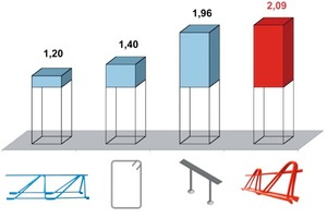 """<div class=""""bildtext_en"""">Increase in the punching shear resistance in relation to the punching shear system </div>"""