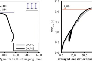 """<div class=""""bildtext_en"""">Load-deformation curves according to [13] with comparison values according to [14] </div>"""