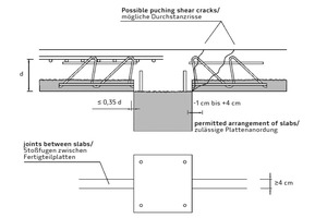 """<div class=""""bildtext_en"""">Permitted arrangement of precast slab and the FDB II punching shear reinforcement according to [11] </div>"""