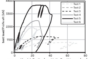 """<div class=""""bildtext_en"""">Load-deflection curves in punching shear tests with the FDB II punching shear reinforcement according to [10] </div>"""
