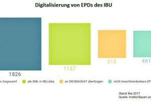 """<div class=""""bildtext"""">Digitalisierung von EPDs des IBU in Zahlen</div>"""