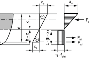 "<div class=""bildtext_en"">Assumption of stress distribution for the design of cross-sections for bending</div>"