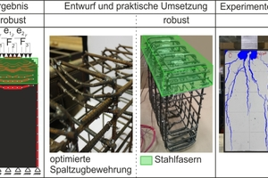 """<div class=""""bildtext_en"""">Fig.: Optimization-based reinforcement design for partial surface pressure at the longitudinal lining segment joints: optimization result, reinforcement cage with hybrid section and related surface cracking patterns</div>"""