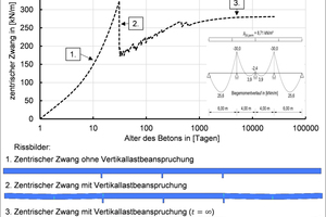 """<div class=""""bildtext_en""""><irfontsize style=""""font-size: 6.500000pt;"""">Physically nonlinear FEM simulation of a uniaxially restrained reinforced concrete slab subject to a combined action of service loading and centric axial strain caused by shrinkage</irfontsize></div>"""