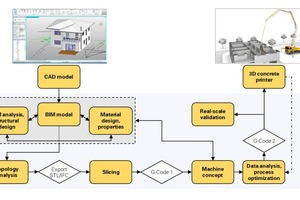 """<div class=""""bildtext_en"""">Schematic presentation of the transition from digital planning to digital production</div>"""