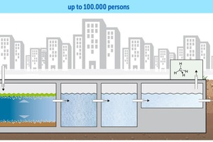 """<div class=""""bildtext_en"""">MAGECO OCEAN-system for wastewater-treatment</div>"""