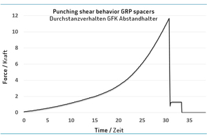 """<div class=""""bildtext_en"""">At the end, the punching shear behavior of the bar was investigated</div>"""