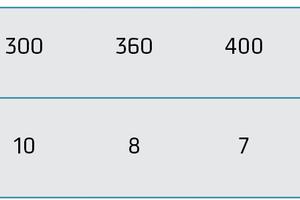 """<div class=""""bildtext""""><span class=""""textmarkierung"""">Tabelle 1</span> Ermittelte tolerierbare Last eines GFK-Abstandhalters. Aus zehn Messwerten wurden der höchste und niedrigste Messwert gestrichen und aus den verbleibenden acht Messwerten der Mittelwert gebildet und auf die nächst niedrigere natürliche Zahl abgerundet</div>"""