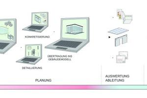 """<div class=""""bildtext"""">Etablierte Arbeitsabläufe der zeichnungsorientierten Planung ändern zu müssen, zählen zu den größten Herausforderungen des BIM-Umstiegs</div>"""