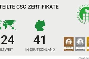 Ein Jahr nach Start des CSC in Deutschland haben hierzulande bereits 41 Werke der Zement- und Betonindustrie erfolgreich den Zertifizierungsprozess durchlaufen