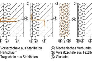 """<div class=""""bildtext"""">Abb.: Aufbau verschiedener Beton-Sandwichelemente:</div><div class=""""bildtext"""">a)konventionelles Stahlbeton-Sandwichelement mit Verbundmittel<br />b)Beton-Sandwichelement mit Vorsatzschale aus Textilbeton und Verbundmittel<br />c)Textilbeton-Sandwichelement mit Schubgitter als Verbundmittel<br />d)neuartiges Beton-Sandwichelement ohne Ver-bundmittel mit einer Vorsatzschale aus Glas</div>"""