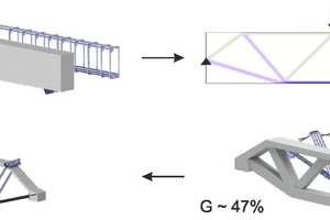 Fig.: Transformation of a reinforced-concrete beam according to topological density distribution to truss structures made of normal concrete and a concrete-steel hybrid, respectively