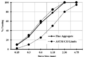 Grading curves of fine aggregate