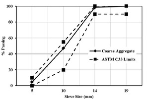 Grading curves of coarse aggregate