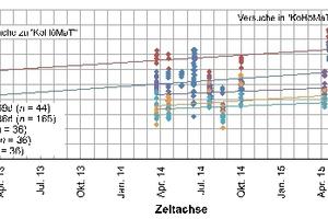 """<div class=""""bildtext"""">Bild 3: Druckfestigkeitsentwicklung im Rahmen von KoHöMaT</div>"""