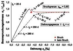 "<div class=""bildtext_en"">Fig. 4: Long-term behavior (left) and fatigue behavior of the UHPSC (right) </div>"