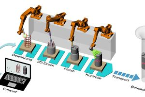 """<div class=""""bildtext_en"""">Fig. 1: Digital planning and automated assembly line production of reinforced concrete components by means of concrete 3D printing technology</div>"""