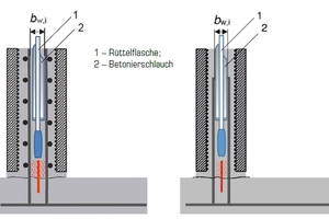 "<div class=""bildtext_en"">Fig. 3: Waterproof concrete precast wall unit with bilateral horizontal distribution reinforcement (left) and double-layer vertical connecting reinforcement (right) in the cast-in-place infill portion and inside waterstop (taken from [3])</div>"