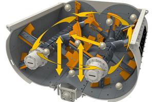 """<div class=""""bildtext"""">Dreidimensionale Bewegungen des Mischgutes im Doppelwellenmischer</div>"""