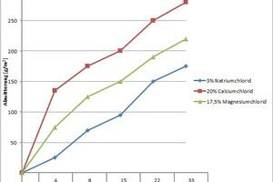 """<div class=""""bildtext"""">Abb. 10: Einfluss der Art des Taumittels auf die Abwitterungsrate im Rahmen der Prüfung des Frost-Taumittel-Widerstandes von Betonpflastersteinen</div>"""