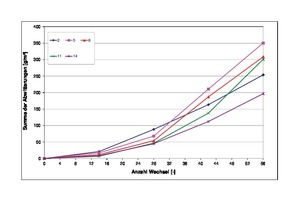 """<div class=""""bildtext""""><irfontsize style=""""font-size: 8.000000pt;"""">4 </irfontsize>Abwitterungsrate im Rahmen der Frost-Tauwechsel-Versuche in Abhängigkeit von der Anzahl der Frost-Tau-Wechsel</div>"""