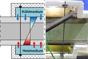 """<div class=""""bildtext"""">Abb.: Temperaturinduktion in einen Stahlbetonbalken mittels Wasserkreislauf in Theorie (links) und praktischer Umsetzung (rechts)</div>"""