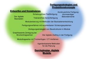 "<div class=""bildtext""><irspacing style=""letter-spacing: -0.01em;"">Abb.: Themen des Schwerpunktprogramms und Zuordnung zu den drei Forschungsfeldern </irspacing>(Kreise) </div>"