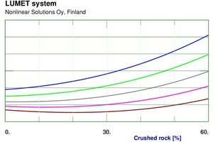 """<div class=""""bildtext_en"""">6 - Effect of fraction of crushed rock on compressive strength (7 days) for various values of roundness of crushed rock</div>"""