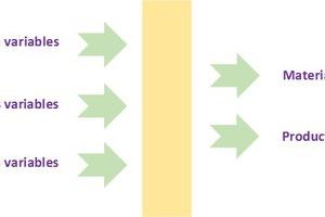 """<div class=""""bildtext_en"""">2 - Model structure for materials development</div>"""