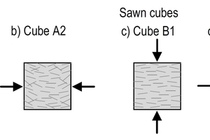 "<div class=""bildtext_en"">Fig. 4: Loading direction and predominant fiber orientation (qualtitative) in compression tests on cubes [13]</div>"