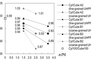 "<div class=""bildtext_en"">Fig. 7: Ratios Cyl/Cube as function of the fiber volume fraction <irfontsize style=""font-size: 8.000000pt;"">ρ</irfontsize><irfontsize style=""font-size: 8.000000pt;""><strong><sub>f</sub></strong></irfontsize><sub></sub> (Cyl100/Cube100 is the average ratio f<sub>cm,cyl100</sub>/f<sub>cm,cube100</sub> of Series 4, 5, 7, and 8 from Fig. 2a)</div>"