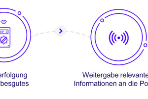 """<div class=""""bildtext_en"""">The 0G-based tracking system excels with its inbuilt anti-theft feature as invisible trackers will allow for the location of stolen items even after many years because battery lives can extend to seven or more years</div>"""