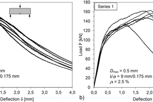 "<div class=""bildtext_en"">Fig. 9: Load-deflection curves of 3-point tests acc. to DIN EN 14651 (left) and of 4-point tests acc. to DAfStb Guideline ""Steel Fibre Reinforced Concrete"" (right) for UHPFRC of Series 1 from [23] (see chapter 3.2)</div>"