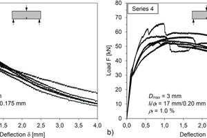 "<div class=""bildtext_en"">Fig. 12: Load-deflection curves of 3-point tests acc. to DIN EN 14651 for UHPFRC of Series 3 (left) and 4 (right) from [23]</div>"