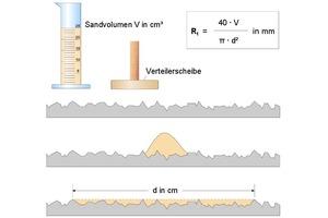"<div class=""bildtext_en"">Schematic representation of the sand-area method</div>"