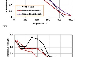 "<div class=""bildtext_en"">Fig. 1a+b: Variation in compressive strength as a function of temperature for normal-strength concrete (NSC/1a) and high-strength concrete (HSC/1b)</div>"