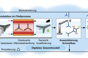 """<div class=""""bildtext_en"""">Visualization of continuous production, assembly and utilization of a modular structure with digital model and quality assurance</div>"""