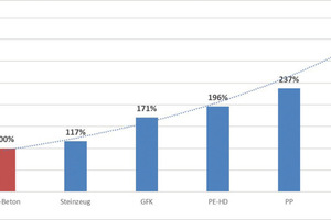 """<div class=""""bildtext_en"""">Percentage comparison of the CO<sub>2</sub> emissions of different pipe materials (nominal diameter DN400, excerpt from a preliminary study)</div>"""