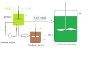 """<div class=""""bildtext_en"""">Fig. 12: Performance stabilization PFD for an admixture ingredient</div>"""