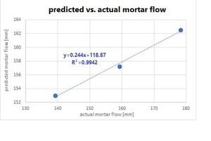 """<div class=""""bildtext_en"""">Fig. 11: Predicted vs. actual mortar flow</div>"""