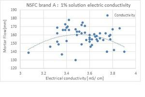 "<div class=""bildtext_en"">Fig. 9: NSFC brand A: Mortar flow vs. electrical conductivity</div>"