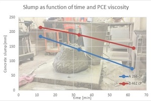 """<div class=""""bildtext_en"""">Fig. 13: Concrete slump as a function of time and PCE used to prepare the concrete admixture</div>"""