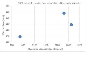 "<div class=""bildtext_en"">Fig. 10: NSFC brand A: Mortar flow vs. NSFC solution dynamic viscosity</div>"