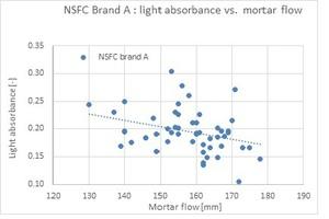 """<div class=""""bildtext_en"""">Fig. 8: NSFC brand A: Light absorbance vs. mortar flow</div>"""