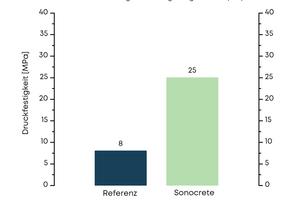 """<div class=""""bildtext"""">Druckfestigkeiten in der Referenz und im Sonocrete-behandelten Beton</div>"""