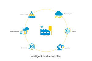 """<div class=""""bildtext_en"""">Infographic of the components of an intelligent precast production plant</div>"""