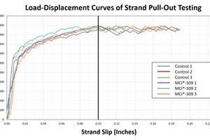"""<div class=""""bildtext_en"""">Load-Displacement Curves, AET Project No: 29-20452</div>"""