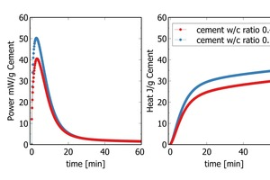 """<div class=""""bildtext_en"""">Fig. 4: The heat flow diagram (power) shows the heat release over time (left) for two cements. The cumulative curve shows the total heat release at a certain date (right)</div>"""