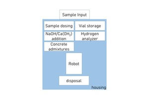 """<div class=""""bildtext_en"""">Fig. 6: Principal components of the preparation table in PolabH2. The housing and the sample handling are taken from PolabCal</div>"""