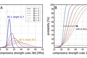 """<div class=""""bildtext_en"""">Fig. 3: Calculated Gaussian distribution curves for concrete mixes with a compressive strength of 30 MPa and a maximum of 5% of the data points below 30 MPa. (B) Same data plotted in a cumulative plot; the dotted line marks 5% outliers. The arrow marks the shift of the target for different values of standard deviation</div>"""